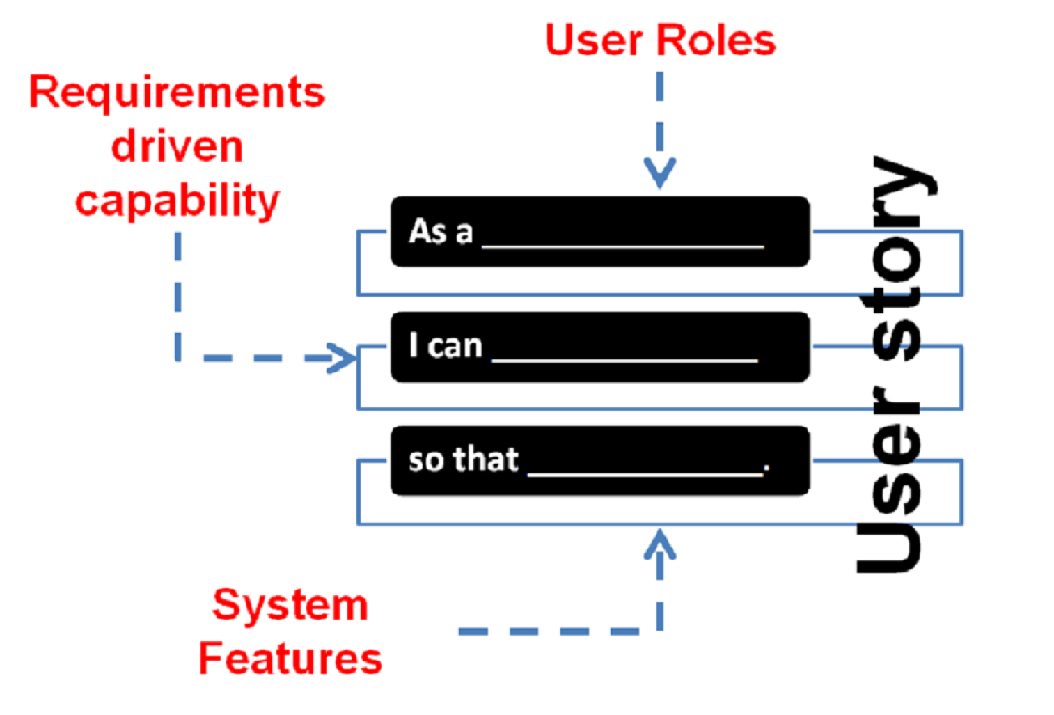 Agile application of user stories business performance blueprint the more complex the business challenge the more important and helpful it is to start the development of user stories with this agile context in mind malvernweather Image collections